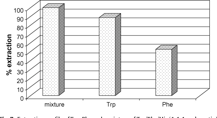 Fig. 7. Extraction profile of Trp, Phe and amixture of Trp/Phe/His (1:1:1molar ratio) with tBu[8]CH2COOH in a 5/1 (host/guest) molar ratio at natural pH of water after 6h of stirring.