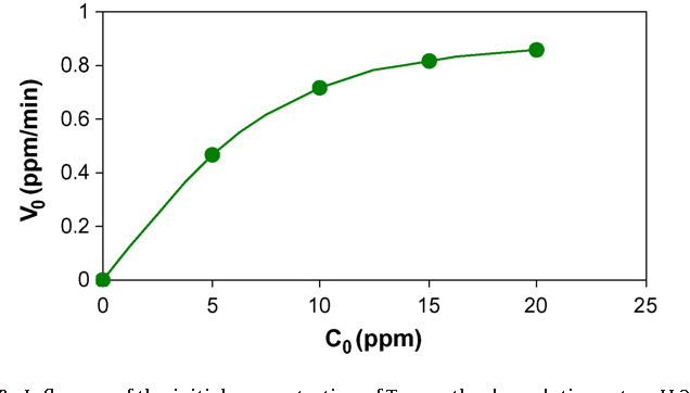 Fig. 9. Influence of the initial concentration of Trp on the degradation rate. pH 2.