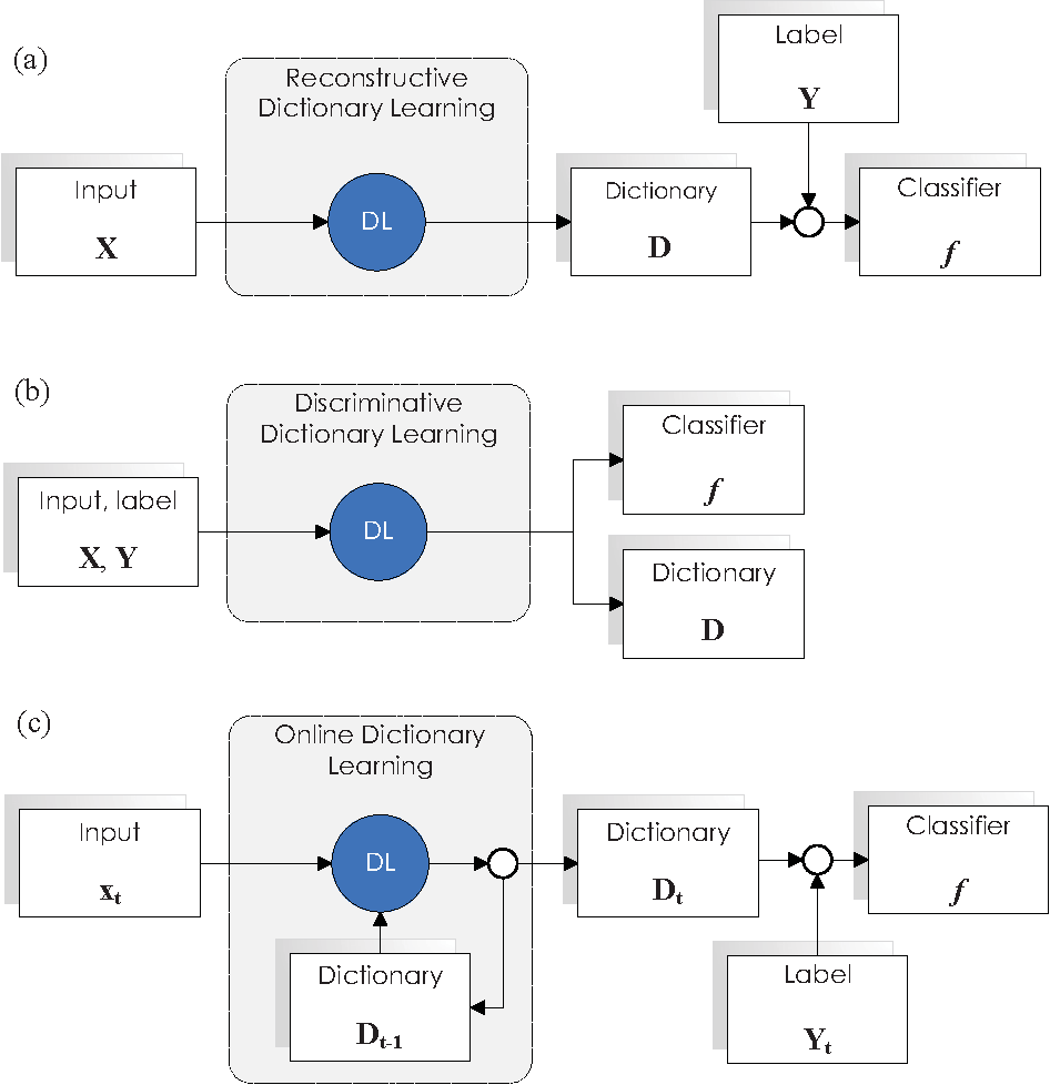 Figure 1 for Online Discriminative Dictionary Learning for Image Classification Based on Block-Coordinate Descent Method