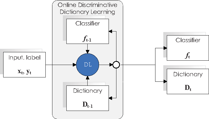 Figure 2 for Online Discriminative Dictionary Learning for Image Classification Based on Block-Coordinate Descent Method