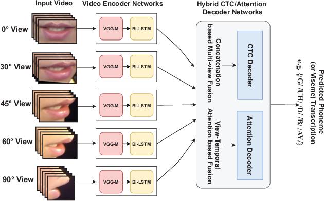 "Figure 1 for ""Notic My Speech"" -- Blending Speech Patterns With Multimedia"