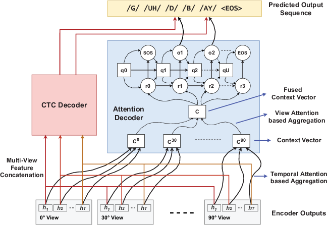 "Figure 2 for ""Notic My Speech"" -- Blending Speech Patterns With Multimedia"