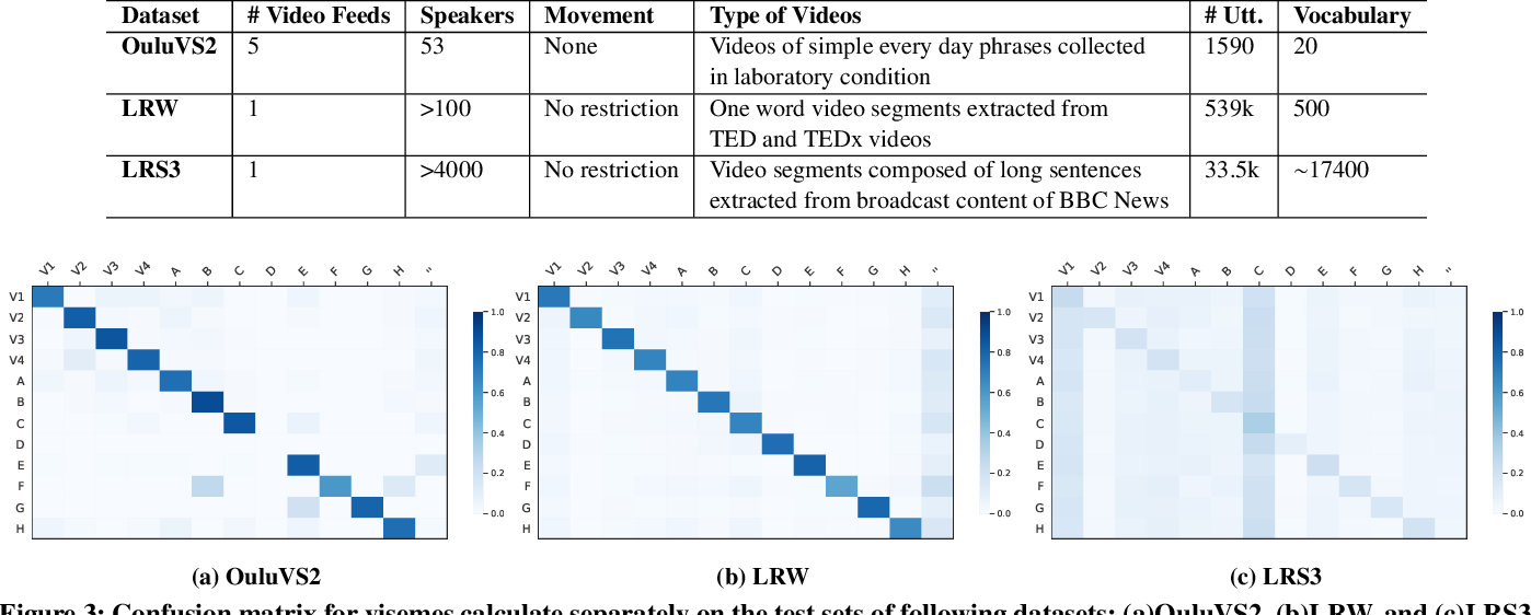 "Figure 4 for ""Notic My Speech"" -- Blending Speech Patterns With Multimedia"