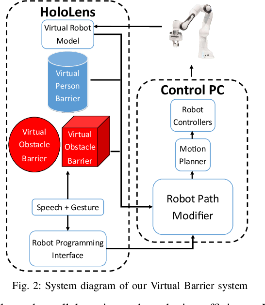 Figure 2 for Virtual Barriers in Augmented Reality for Safe and Effective Human-Robot Cooperation in Manufacturing