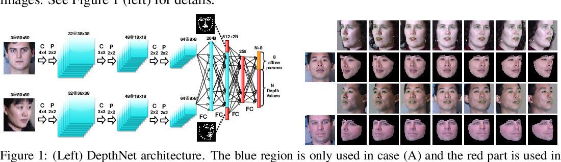 Figure 1 for Unsupervised Depth Estimation, 3D Face Rotation and Replacement