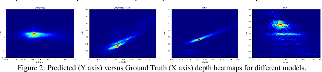Figure 3 for Unsupervised Depth Estimation, 3D Face Rotation and Replacement