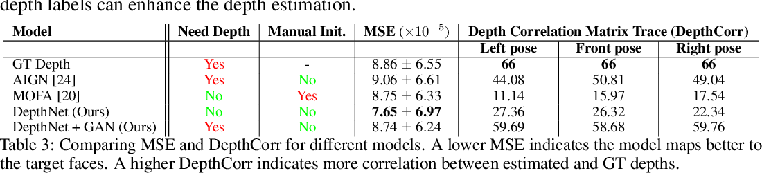 Figure 4 for Unsupervised Depth Estimation, 3D Face Rotation and Replacement