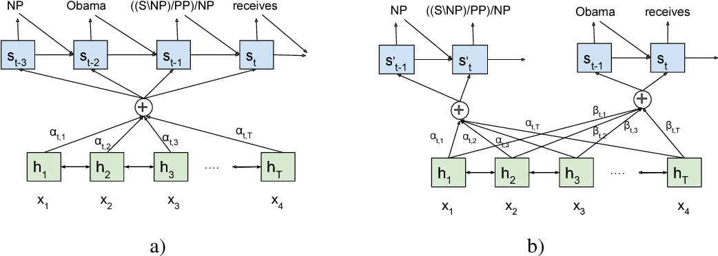 Figure 3 for Predicting Target Language CCG Supertags Improves Neural Machine Translation