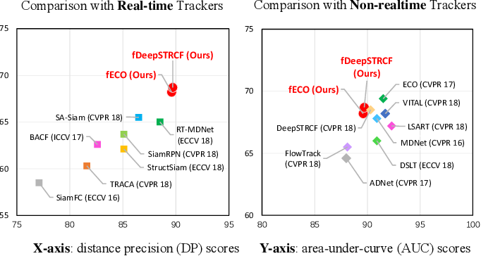 Figure 1 for Real-Time Correlation Tracking via Joint Model Compression and Transfer