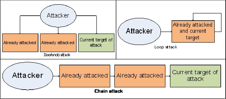 PDF] Eagle Eye: An Accountable Logging Framework for Distributed