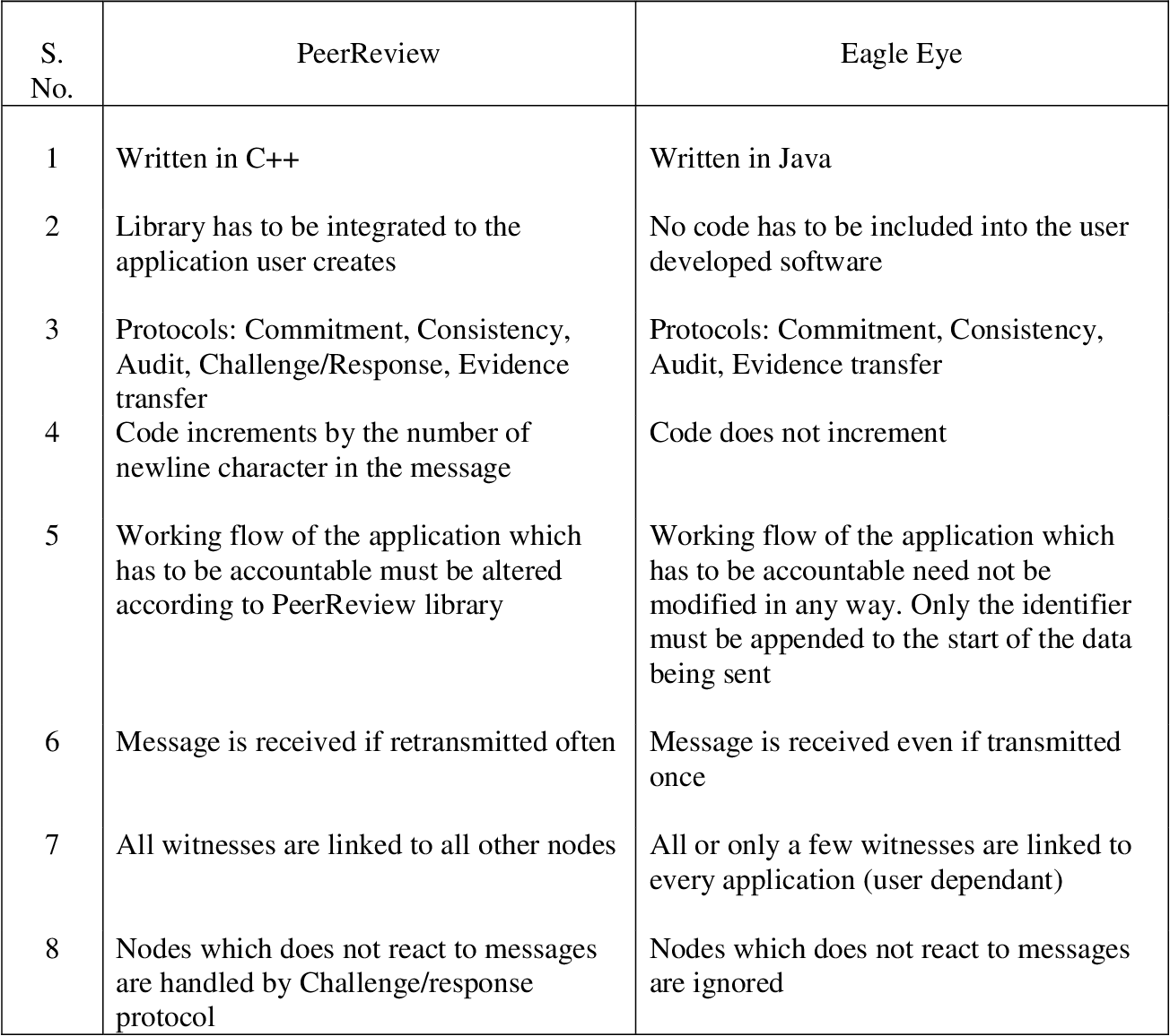 PDF] Eagle Eye: An Accountable Logging Framework for Distributed