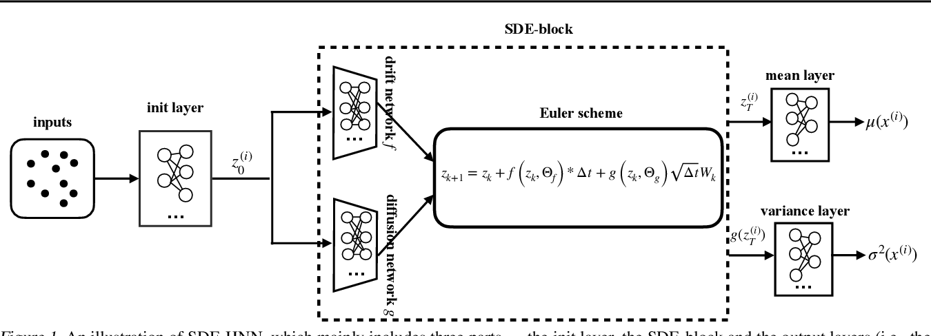 Figure 1 for Accurate and Reliable Forecasting using Stochastic Differential Equations