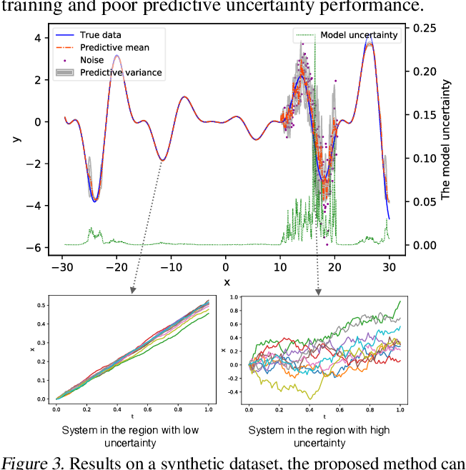 Figure 4 for Accurate and Reliable Forecasting using Stochastic Differential Equations