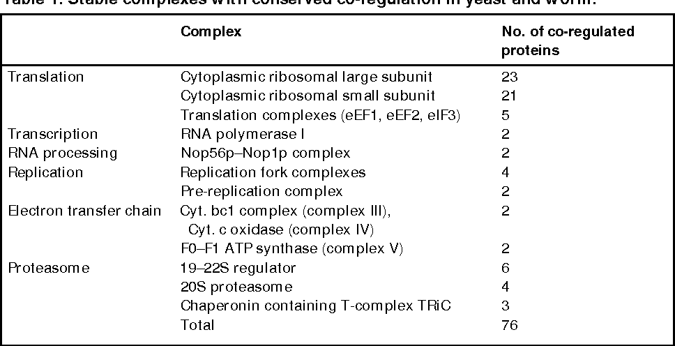 Table 1. Stable complexes with conserved co-regulation in yeast and worm.