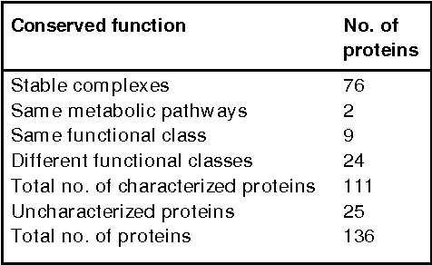 Table 2. Classes of proteins with conserved co-regulation in yeast and worm.