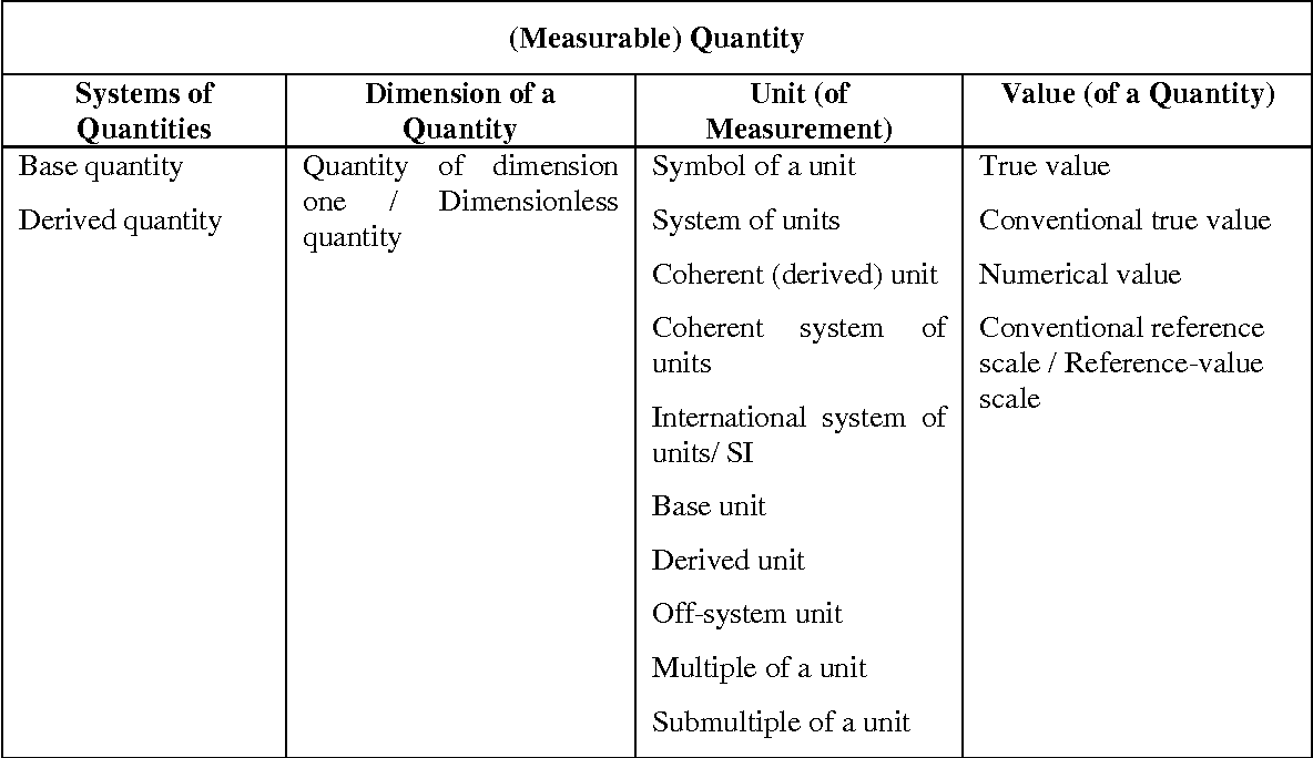 Initial Modeling Of The Measurement Concepts In The Iso Vocabulary