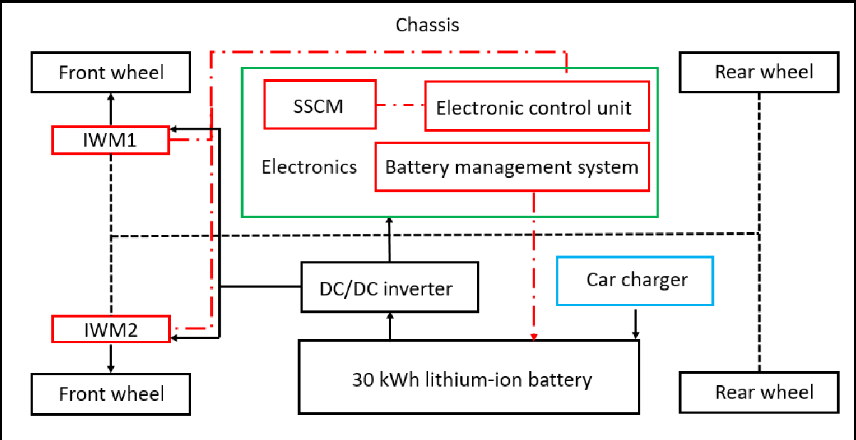 Figure 2 for Numerical Energy Analysis of In-wheel Motor Driven Autonomous Electric Vehicles