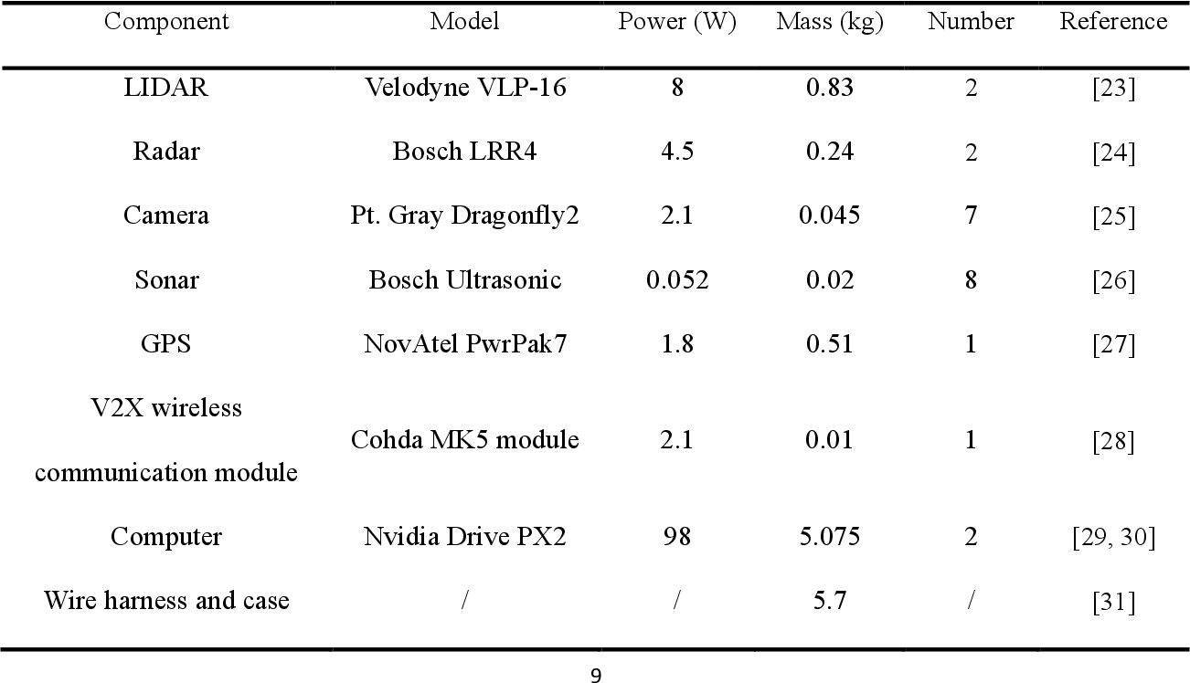 Figure 1 for Numerical Energy Analysis of In-wheel Motor Driven Autonomous Electric Vehicles