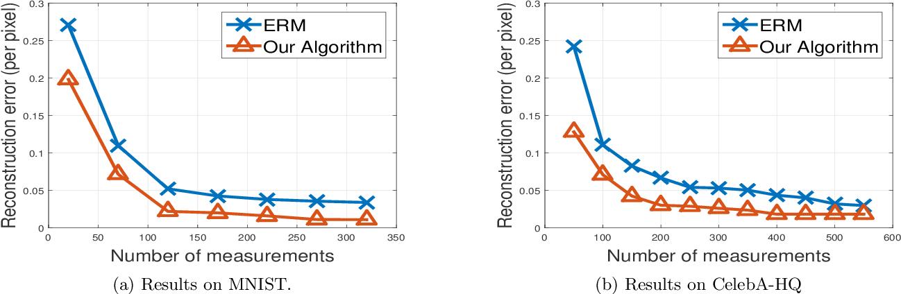 Figure 1 for Robust compressed sensing of generative models