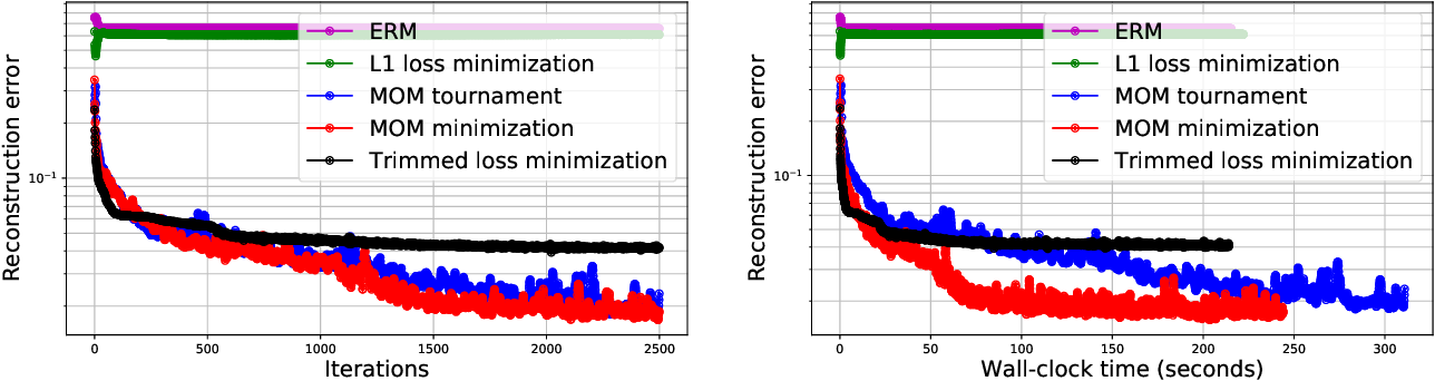 Figure 2 for Robust compressed sensing of generative models