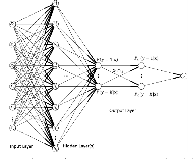 Figure 1 for A Cost-Sensitive Deep Belief Network for Imbalanced Classification