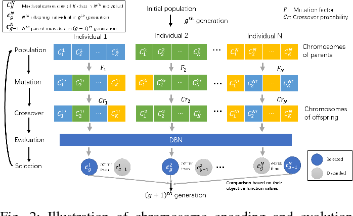 Figure 2 for A Cost-Sensitive Deep Belief Network for Imbalanced Classification