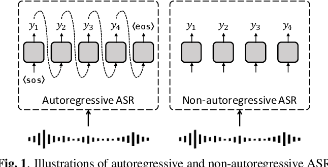 Figure 1 for A Comparative Study on Non-Autoregressive Modelings for Speech-to-Text Generation