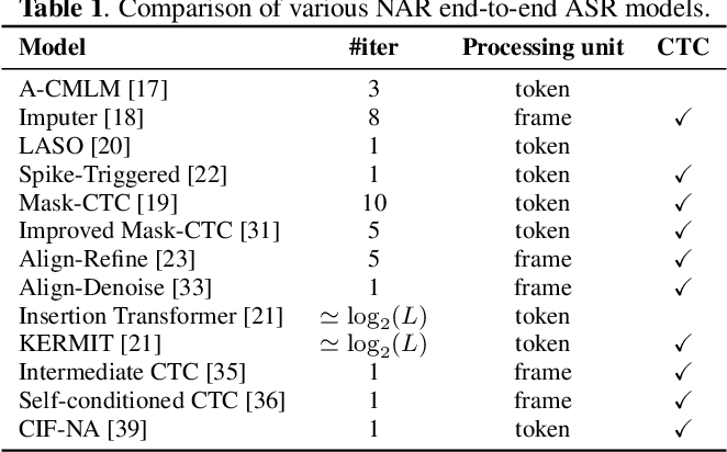 Figure 2 for A Comparative Study on Non-Autoregressive Modelings for Speech-to-Text Generation