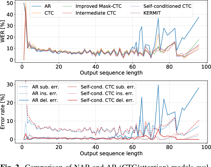 Figure 4 for A Comparative Study on Non-Autoregressive Modelings for Speech-to-Text Generation