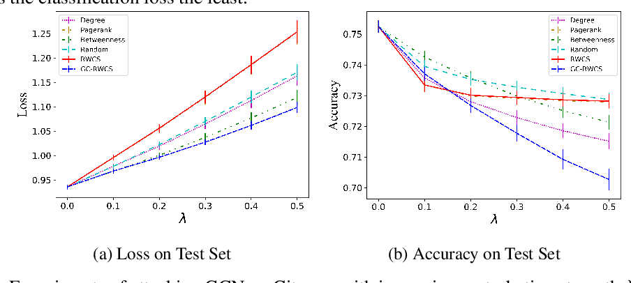 Figure 1 for Black-Box Adversarial Attacks on Graph Neural Networks with Limited Node Access