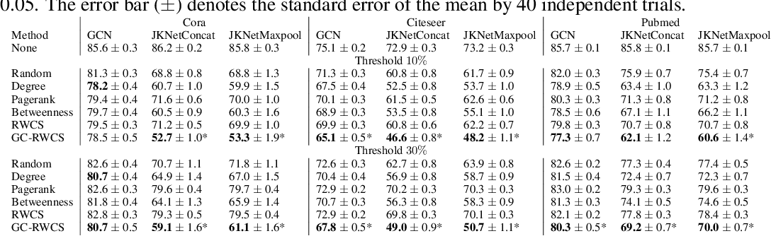 Figure 2 for Black-Box Adversarial Attacks on Graph Neural Networks with Limited Node Access