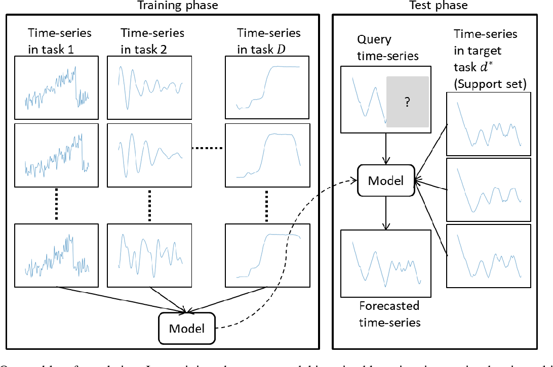 Figure 1 for Few-shot Learning for Time-series Forecasting
