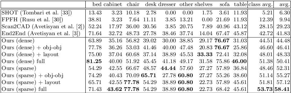 Figure 3 for SceneCAD: Predicting Object Alignments and Layouts in RGB-D Scans