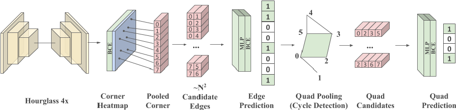 Figure 2 for SceneCAD: Predicting Object Alignments and Layouts in RGB-D Scans