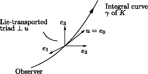 Figure 2 9 from Physics in External Gravitational Fields 2 1