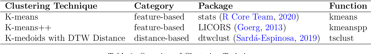 Figure 2 for Ensembles of Localised Models for Time Series Forecasting