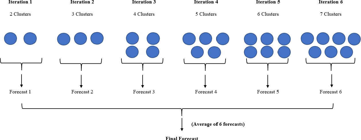 Figure 3 for Ensembles of Localised Models for Time Series Forecasting
