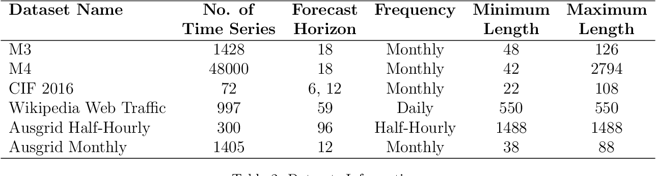 Figure 4 for Ensembles of Localised Models for Time Series Forecasting