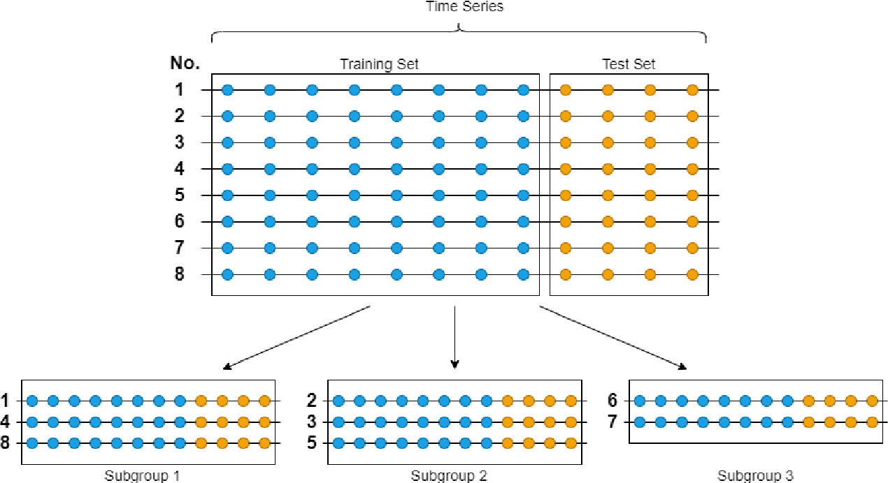 Figure 1 for Ensembles of Localised Models for Time Series Forecasting
