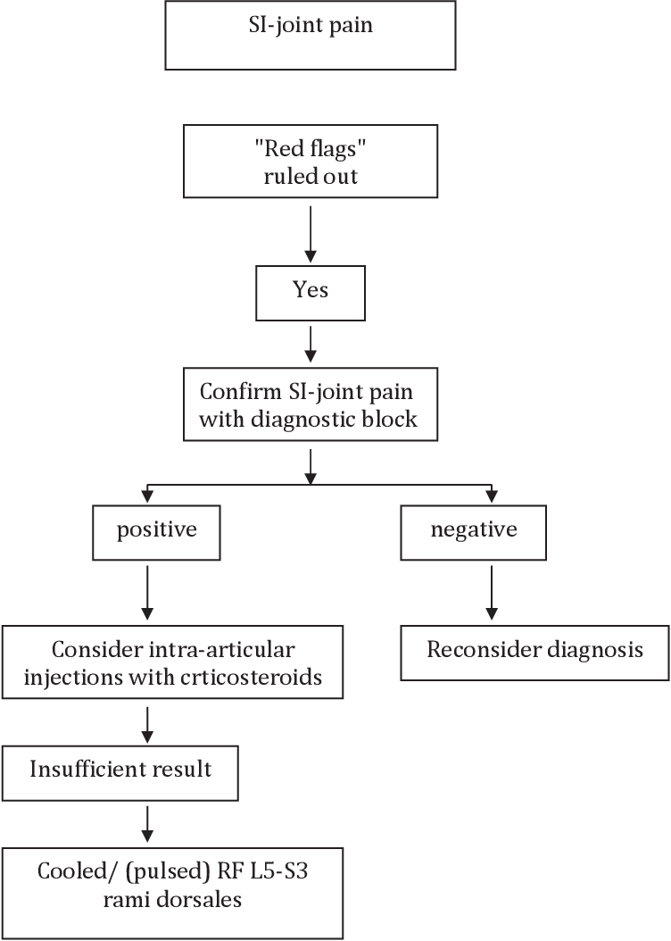 Figure 2. Practice algorithm for treatment of sacroiliac (SI) joint pain. RF, radiofrequency.