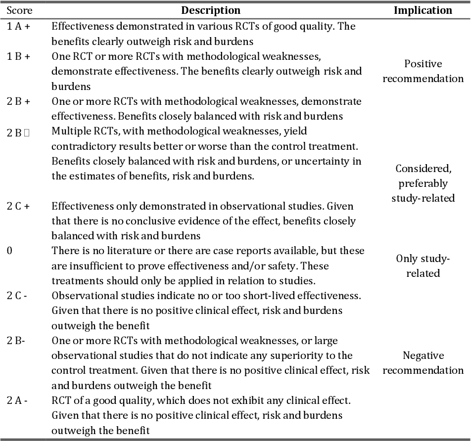 Table 1: Summary of evidence scores and implications for recommendation