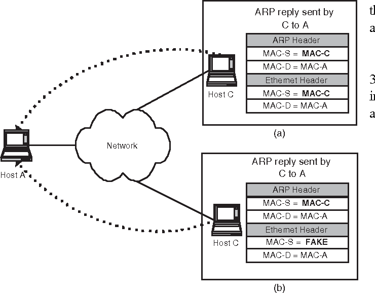 Figure 3 from Preventing ARP Attacks Using a Fuzzy-Based Stateful