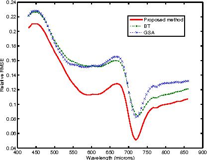 Figure 3 for Hyperspectral image superresolution: An edge-preserving convex formulation