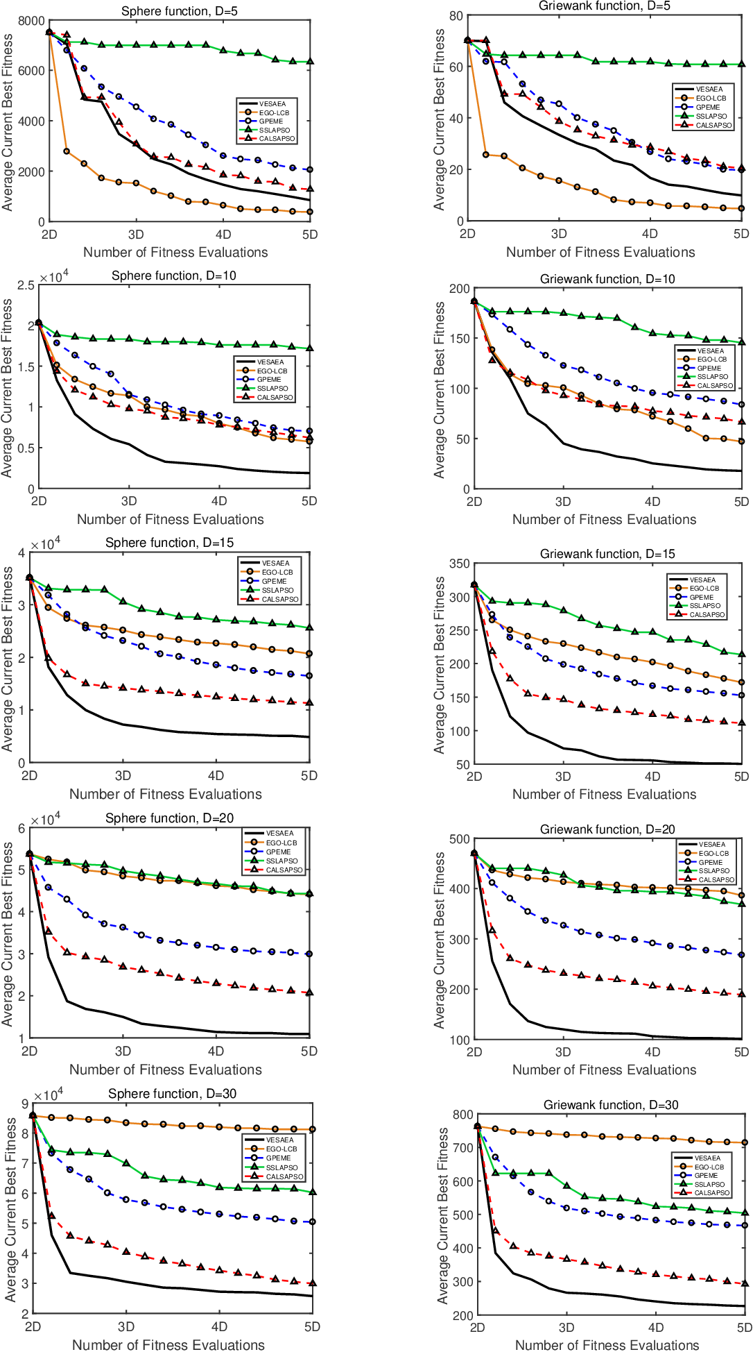Figure 4 for Voronoi-based Efficient Surrogate-assisted Evolutionary Algorithm for Very Expensive Problems