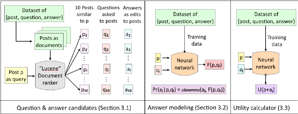Figure 3 for Learning to Ask Good Questions: Ranking Clarification Questions using Neural Expected Value of Perfect Information