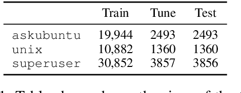 Figure 2 for Learning to Ask Good Questions: Ranking Clarification Questions using Neural Expected Value of Perfect Information