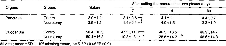 The influence of cutting the pancreatic nerve plexus on exocrine ...