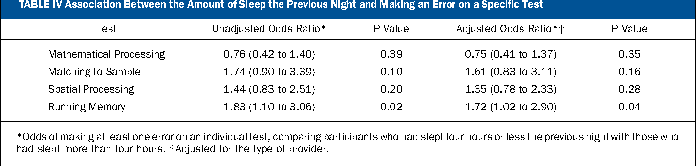 4bab68490b9 Does sleep deprivation impair orthopaedic surgeons' cognitive and  psychomotor performance?