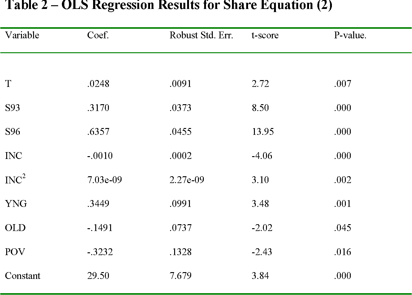 Table 2 – OLS Regression Results for Share Equation (2)