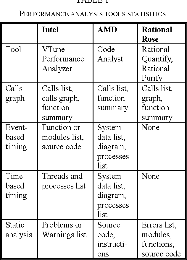 Comparative Analysis of Debugging Tools in Parallel